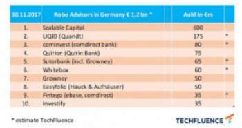 Assets under Management Ranking Deutsche Robo-Advisor Ende 2017