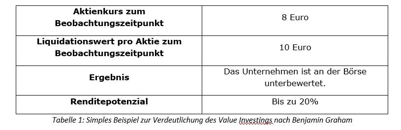 Benjamin Graham Tabelle Unterbewertung_1
