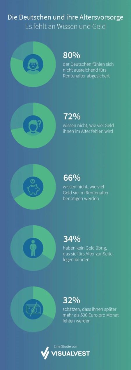 Die Deutschen und ihre Altersvorsorge