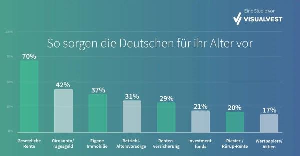 Studie VisualVest zur Altersvorsorge der Deutschen