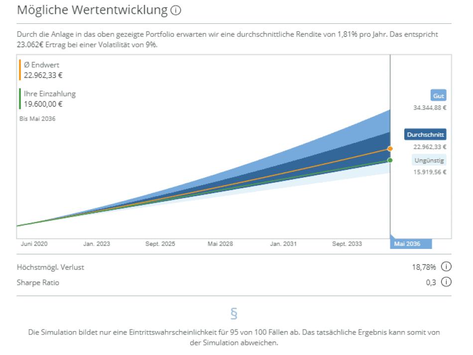Loni - Simulation der Wertentwicklung