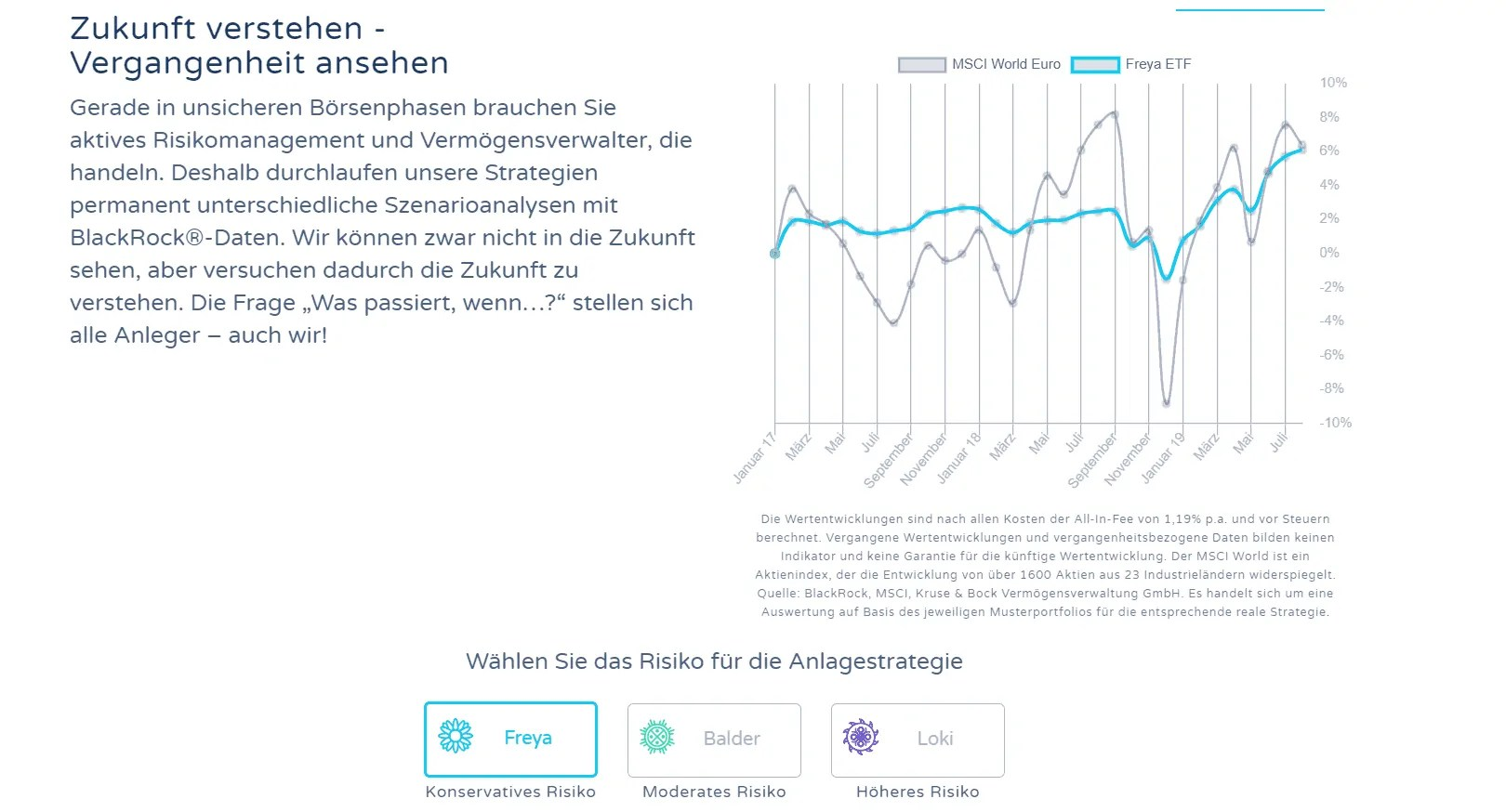 Peningar - Simulation Wertentwicklung Freya