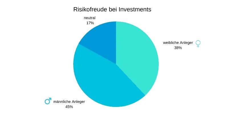 Investment: Frauen investieren, Männer bereichern sich! » RoboAdvisor-Portal.com - das Infoportal