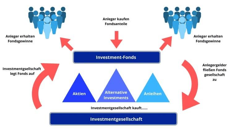 Investmentfonds - Definition und Funktionsweise