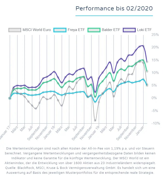 Robo-Advisor Peningar - Performancedaten 02_2020