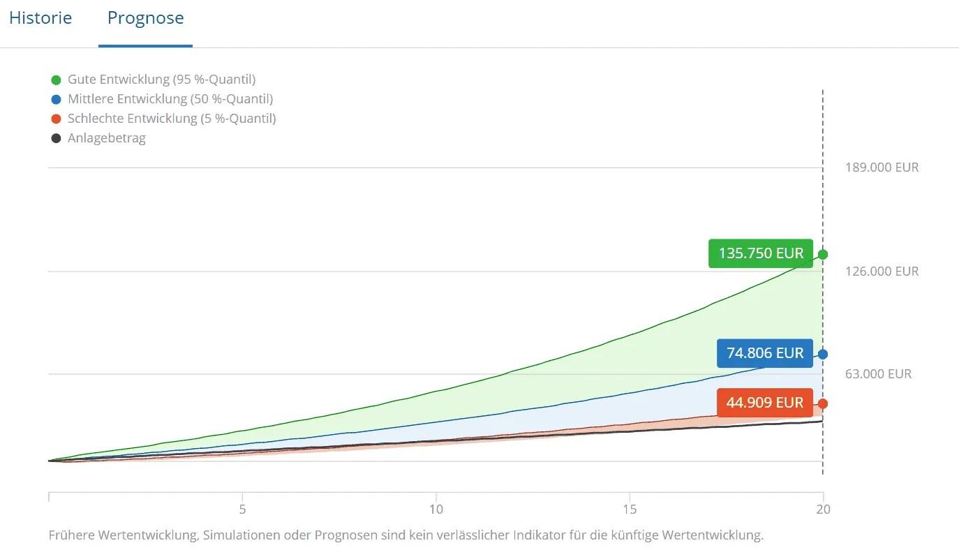 Weltinvest 70 - Prognose der Wertentwicklung