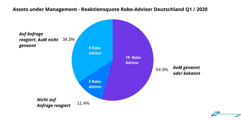 Assets under Management Deutsche RoboAdvisor - Ergebnis der Umfrage