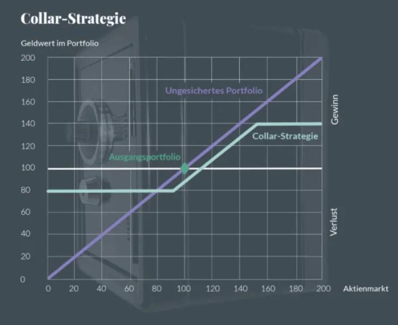 Wertsicherungsstrategien - Collar-Strategie