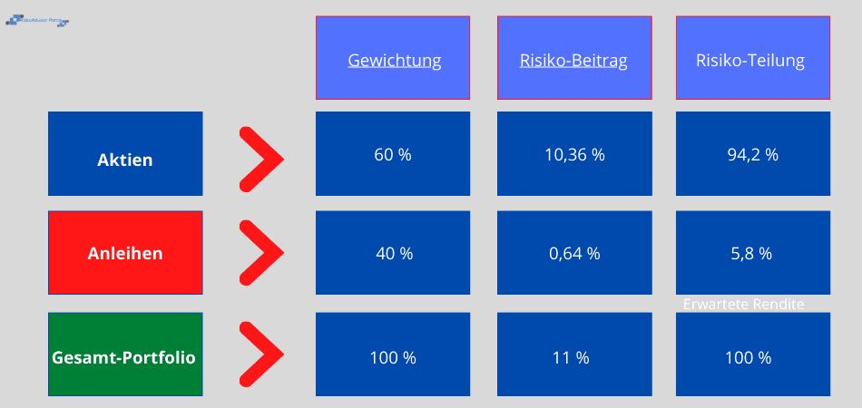 Risk-Parity - Anwendungsbeispiel 2