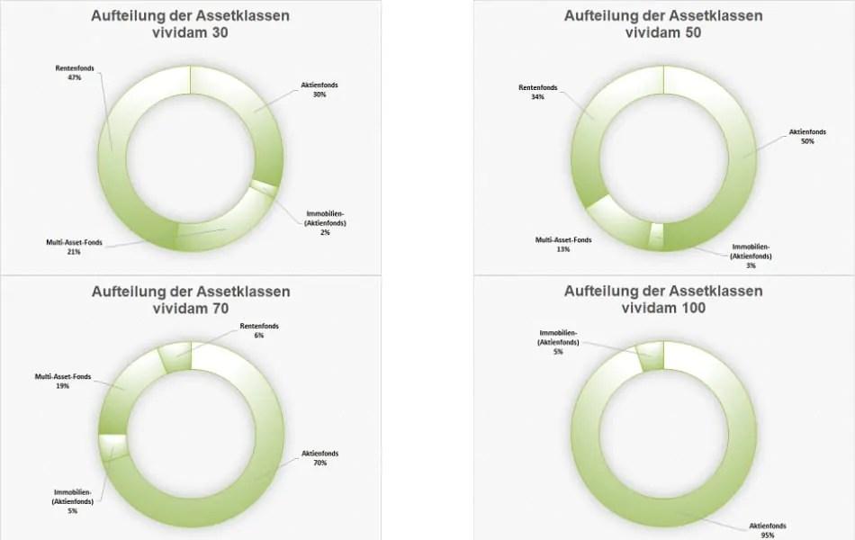 Vividam Portfolios - Verteilung der Assetklassen