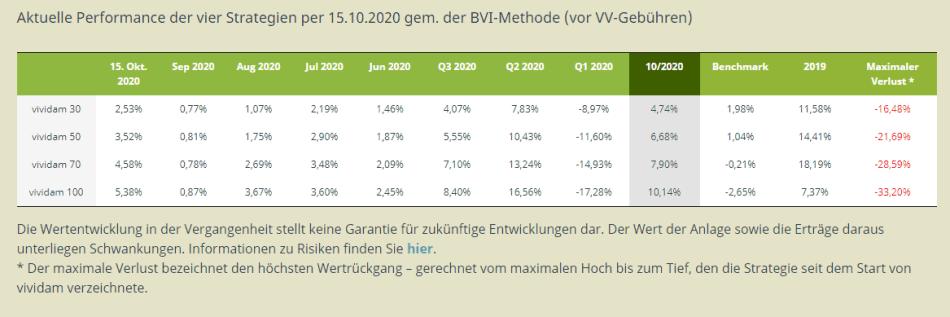 Vividam_Wertenmtwicklung_10_2020_2