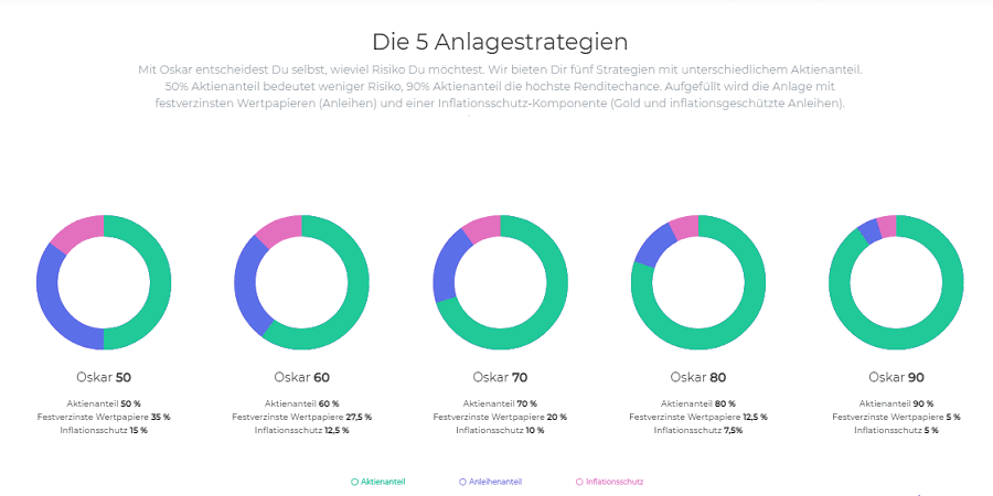 Oskar » RoboAdvisor-Portal.com - das Infoportal
