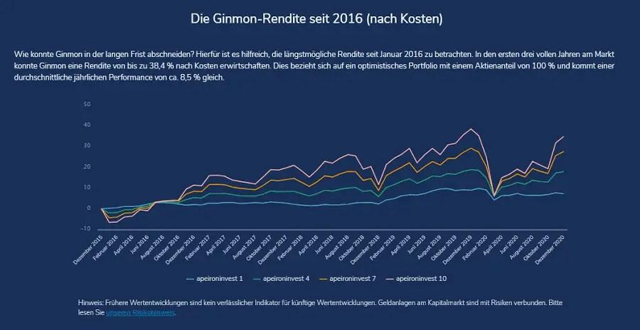 ginmon Anlageportfolios Wertentwicklung
