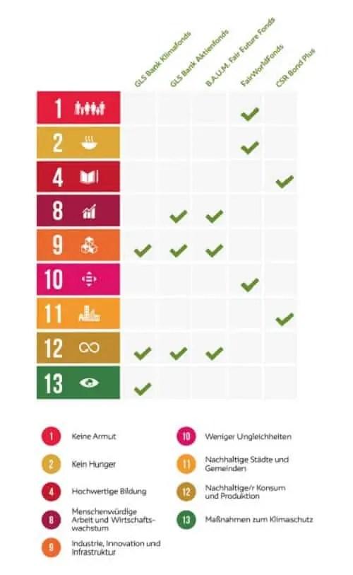 Nachhaltigkeitskriterien bei den Fonds von GLS OnlineInvest