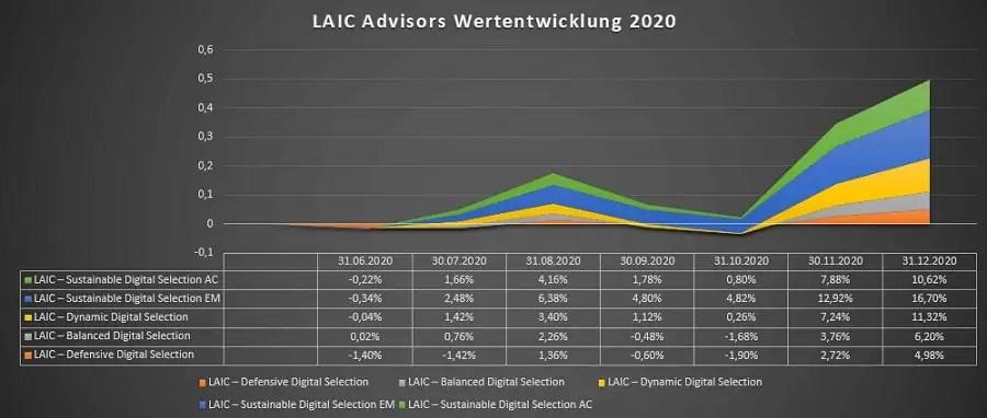 LAIC Advisors Wertentwicklung 2020