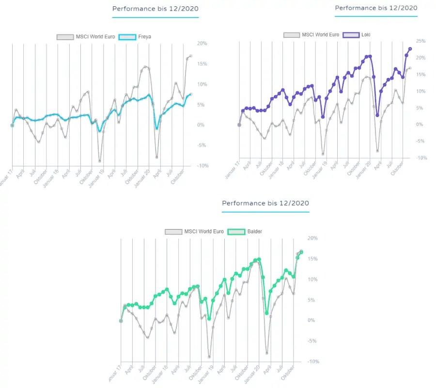 Peningar Anlagestrategien Wertentwicklung