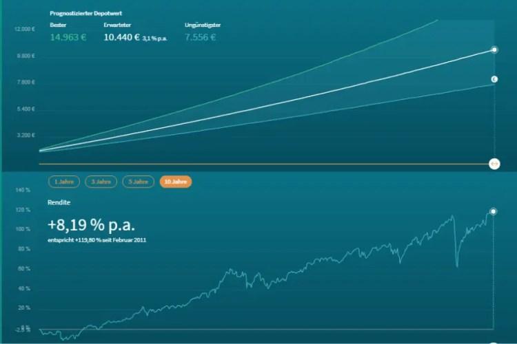 bevestor - Anlagevorschlag 2 - Renditesimulation
