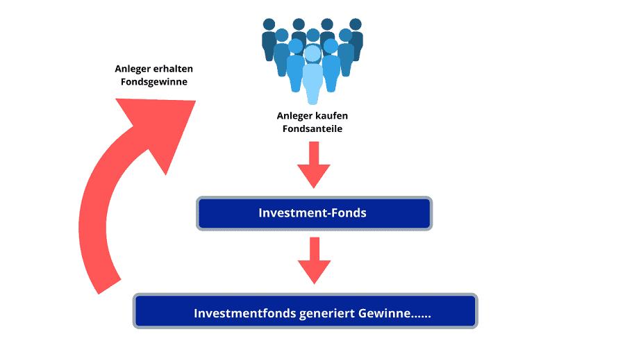 Investmentfonds ausschüttend