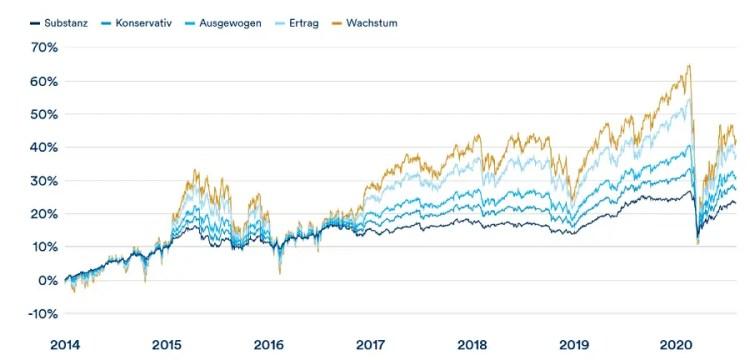 Pixit Anlagestrategien Wertentwicklung
