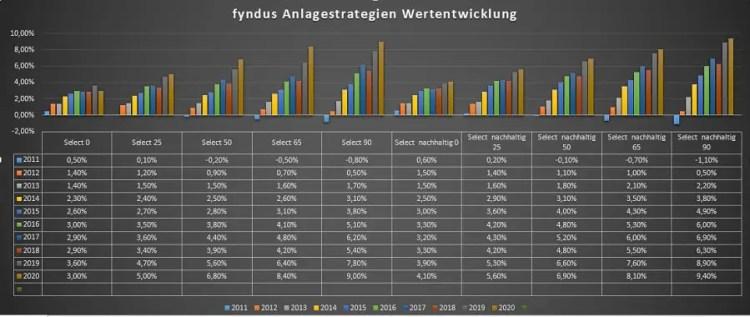 fyndus Performance - Wertentwicklungen der Anlagestrategien