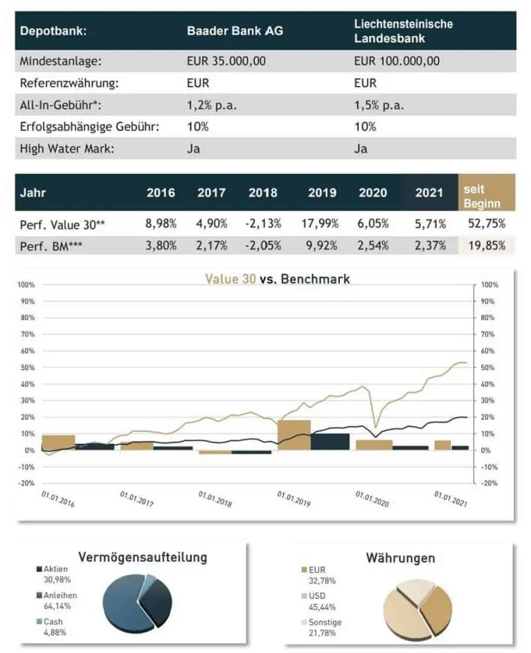 Estably Testbericht - Info Whitepaper