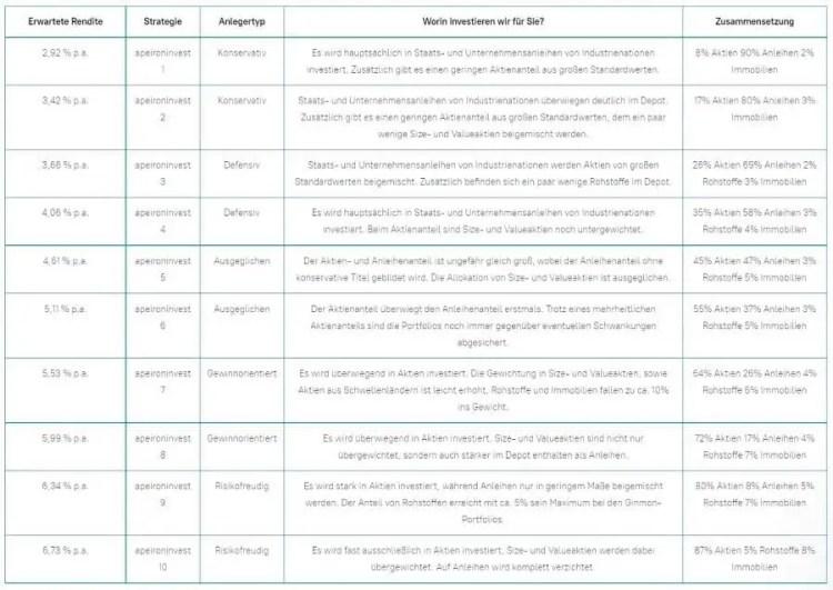 Ginmon Test - Austellung Anlagestrategien
