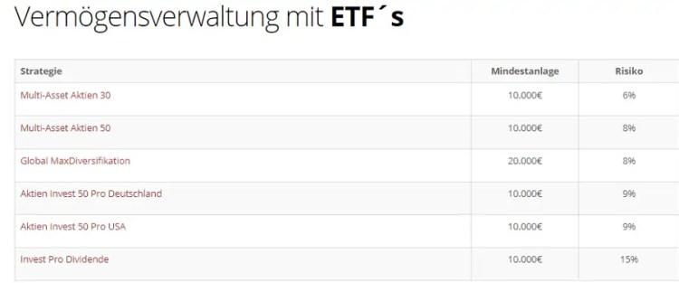 Inno Invest ETF-basierte Anlagestrategien