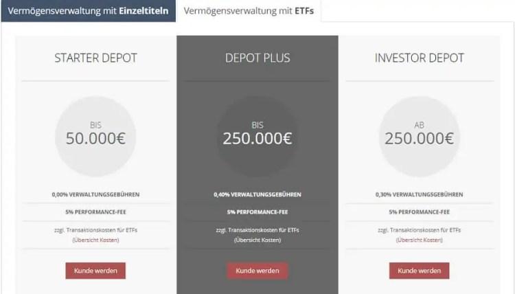 Inno Invest Kostenmodell-ETF