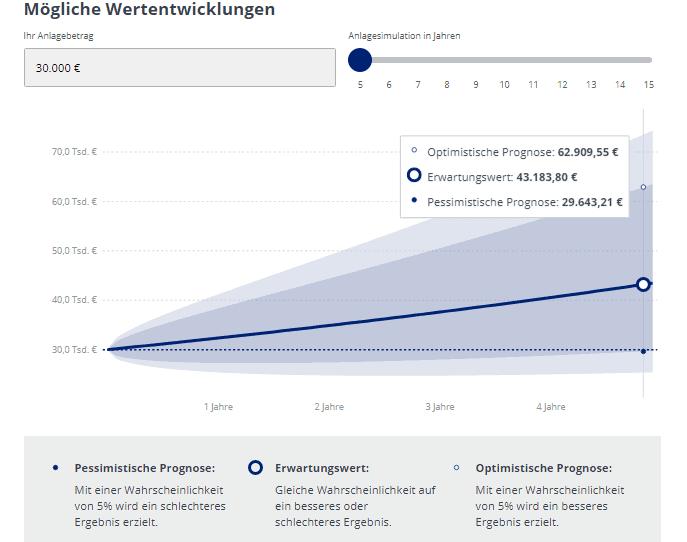 LPVV Anlagevorschlag - Rendite-Entwicklung