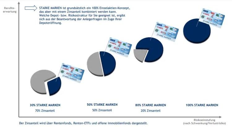 LPVV Anlagekonzept Starke Marken - 5 Anlagestrategien