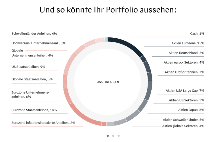 Whitebox Test - Darstellung der Anlageklassen in einem Anleger-Portfolio