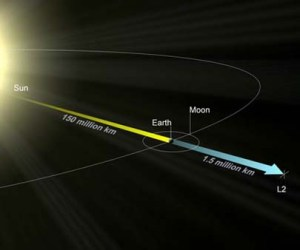 Sun-Earth Lagrange Point 2