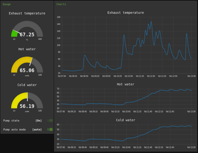central_heating_node_red_dashboard