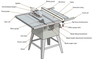 Contractor Table Saw – Expert Overview of Table Saw Anatomy | Robson Forensic