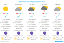 El Tiempo: Pronóstico: ¡Hoy sí! Empiezan a bajar las máximas en la región