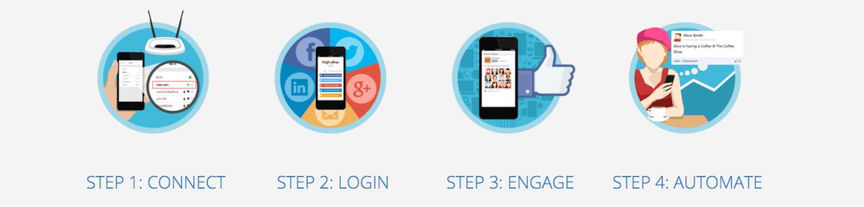 Wi-Fi Cloud Management, Social Hotspots Services, Social WiFi,