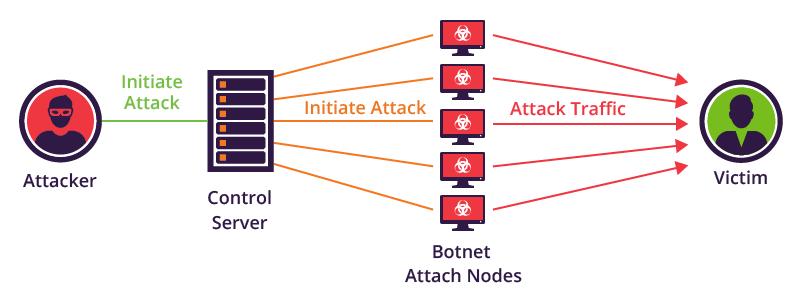 Botnet Torii, Botnet,