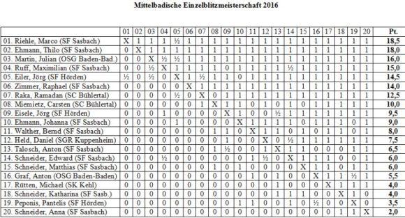tabelle-einzel-blitz1