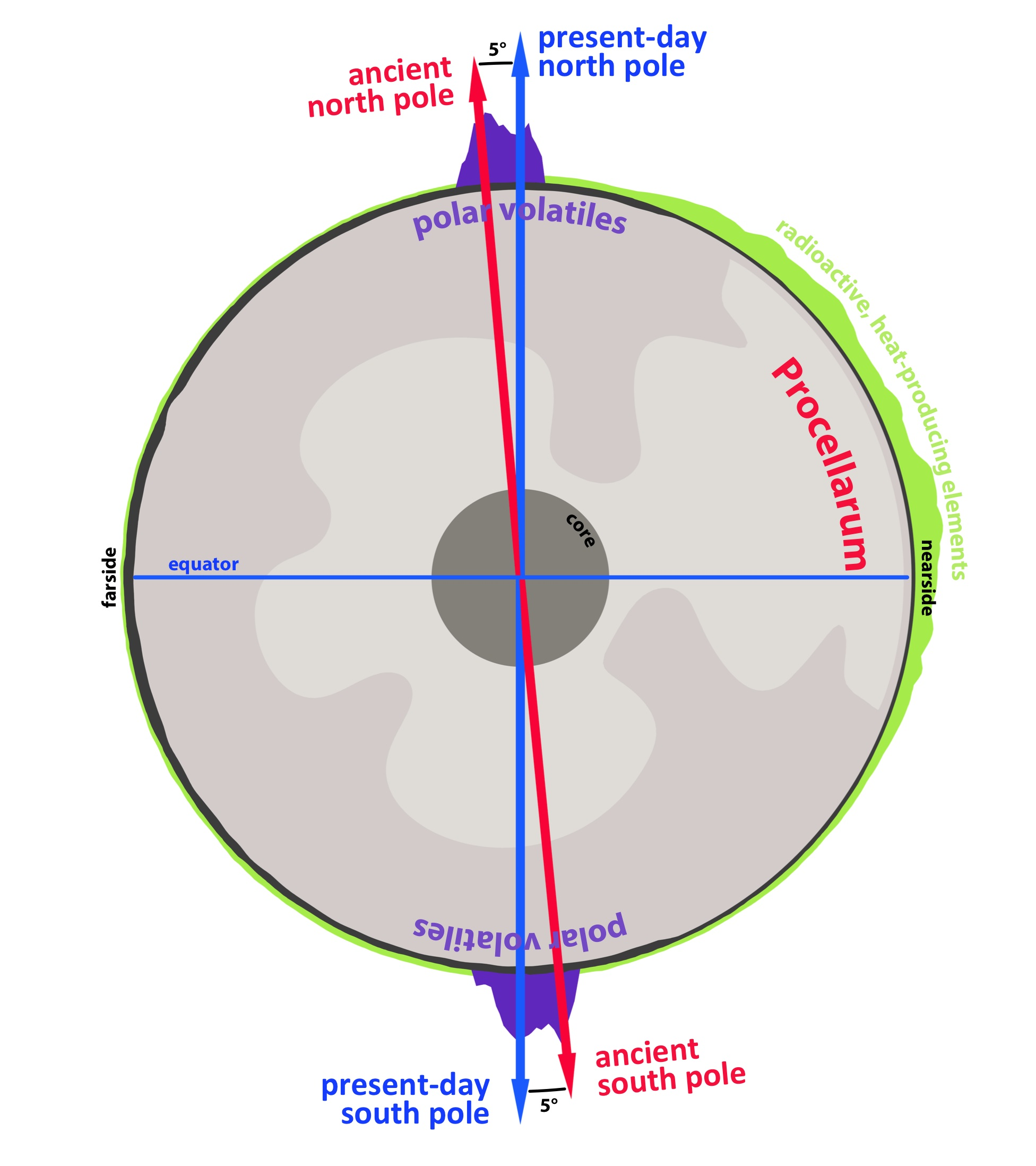 The Moons Poles Have Tiltd Over Time Article New And