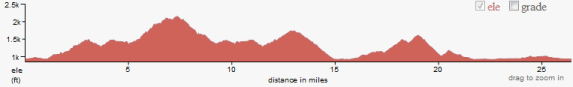 Blue Ridge Marathon Elevation Chart