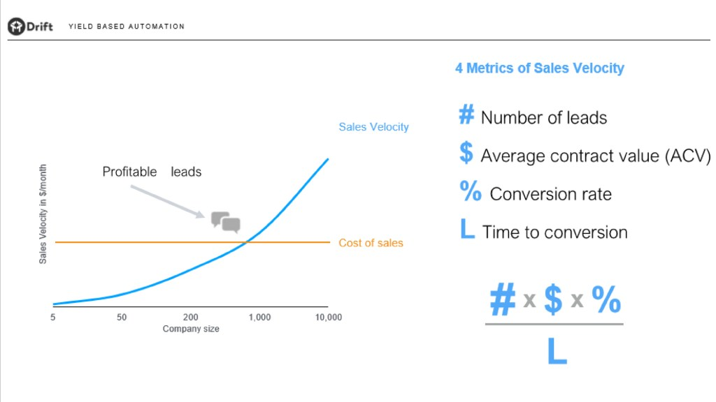 Drift's sales velocity metrics via Rocket Strategy