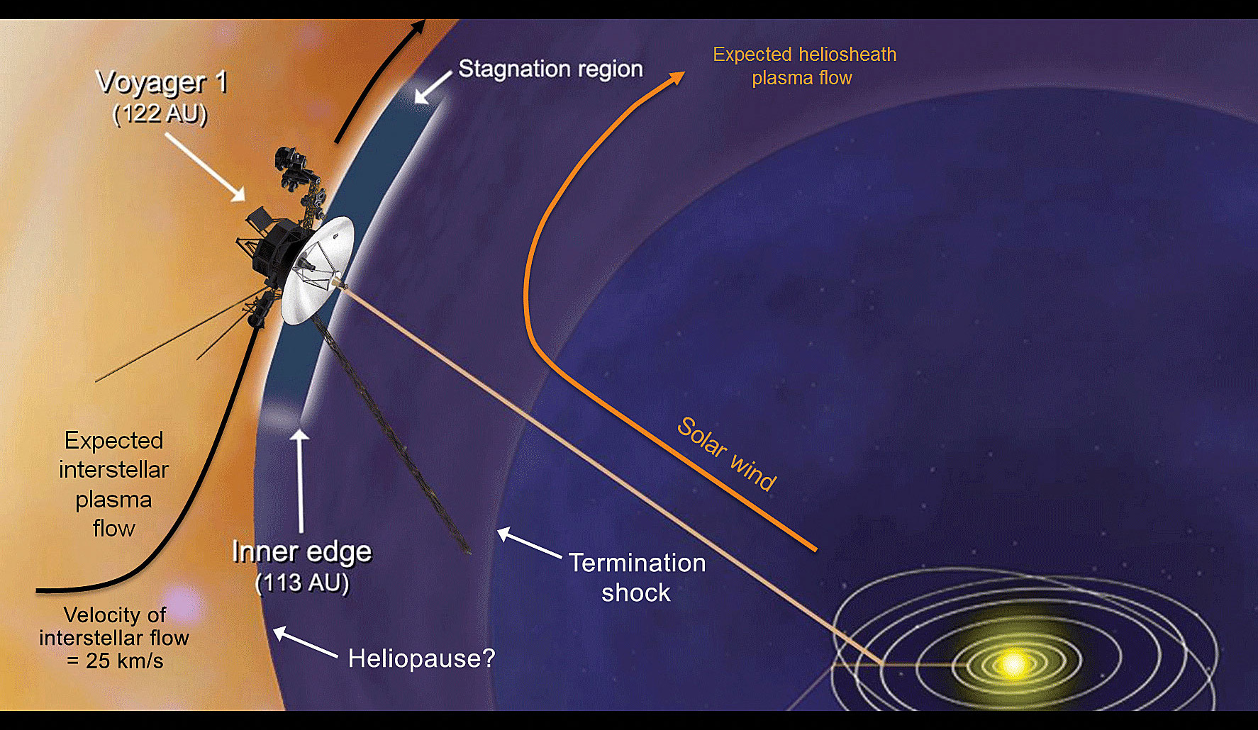 Voyager 1 makes discovery near edge of solar system ...