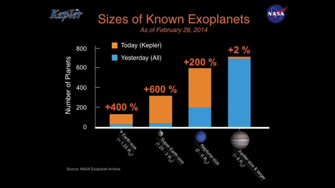 Image #8: The blue bars show those exoplanets known by size before the Kepler Planet Bonanza announcement earlier this year. The gold bars show Kepler's newly verified planets. Credit: NASA Ames/W Stenzel