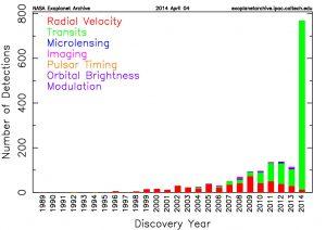 Image #9: Exoplanet detection methods. Credit: NASA's Exoplanet Archive