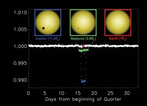 Image #10: Light curves explained for finding an exoplanet. Credit: The Zooniverse