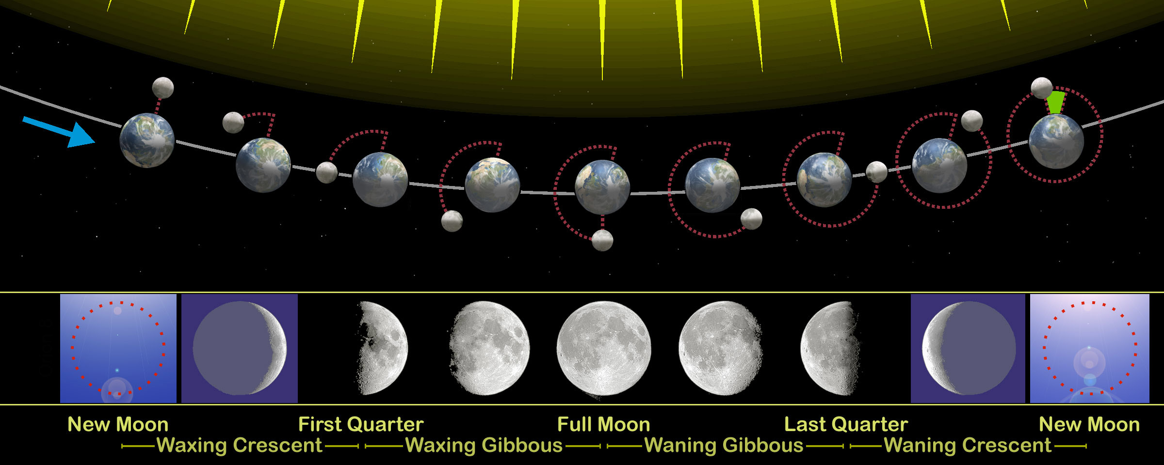 Moon Phases Past Present And Future