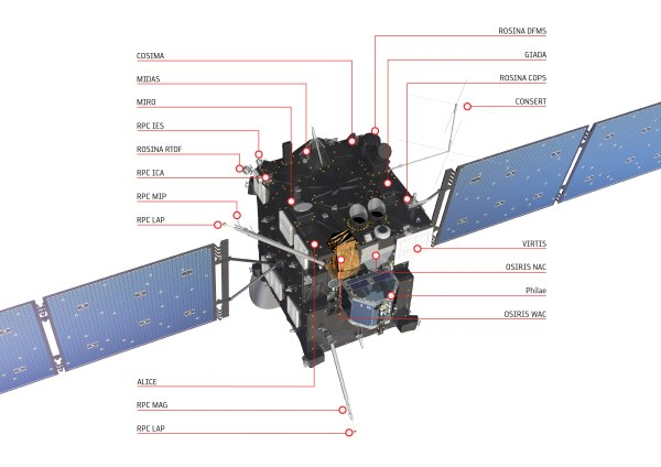 Rosetta: First mission to orbit and land on a comet ...