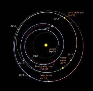 The Dawn mission trajectory. Credit: NASA-JPL