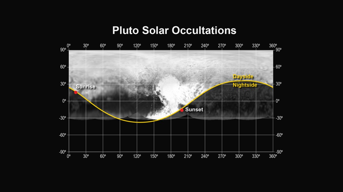 "This figure shows the locations of the sunset and sunrise solar occultations observed by the Alice instrument on the New Horizons spacecraft. The sunset occultation occurred just south of the ""heart"" region of Pluto, from a range of 30,120 miles (48,200 km), while the sunrise occurred just north of the ""whale tail"", from a range of 35,650 miles (57,000 km). Credit: NASA/JHUAPL/SWRI"