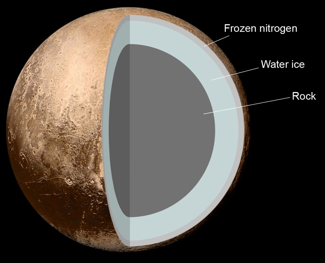 Figure 9: Pluto's density is 1.860g/cm3. This would imply a mixture of rock and ices. The rocky core contains radioactive isotopes which decay over time, producing a weak internal heat source. There is some speculation that faulting of Pluto's surface, which is indicative of past expansion of the dwarf planet, may be evidence for a residual subsurface liquid water layer some 100 to 180 km thick at the core–mantle boundary, like the sub-surface oceans postulated for Europa, Ganymede or Titan. Credit: NASA/JHUAPL/SwRI